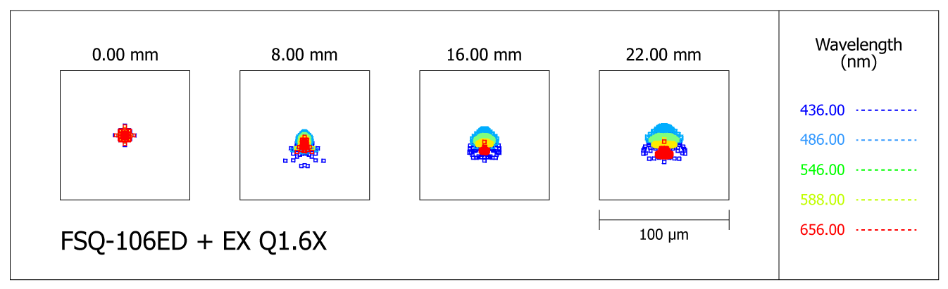 Spot-diagram of the Takahashi FSQ-106ED refractor with extender EX Q1.6X