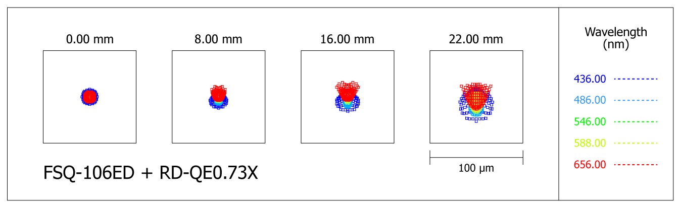 Spot-diagram of the Takahashi FSQ-106ED refractor with focal reducer RD QE0.73X